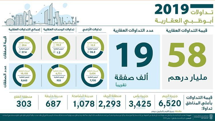 58 مليار درهم التصرفات العقارية في أبوظبي