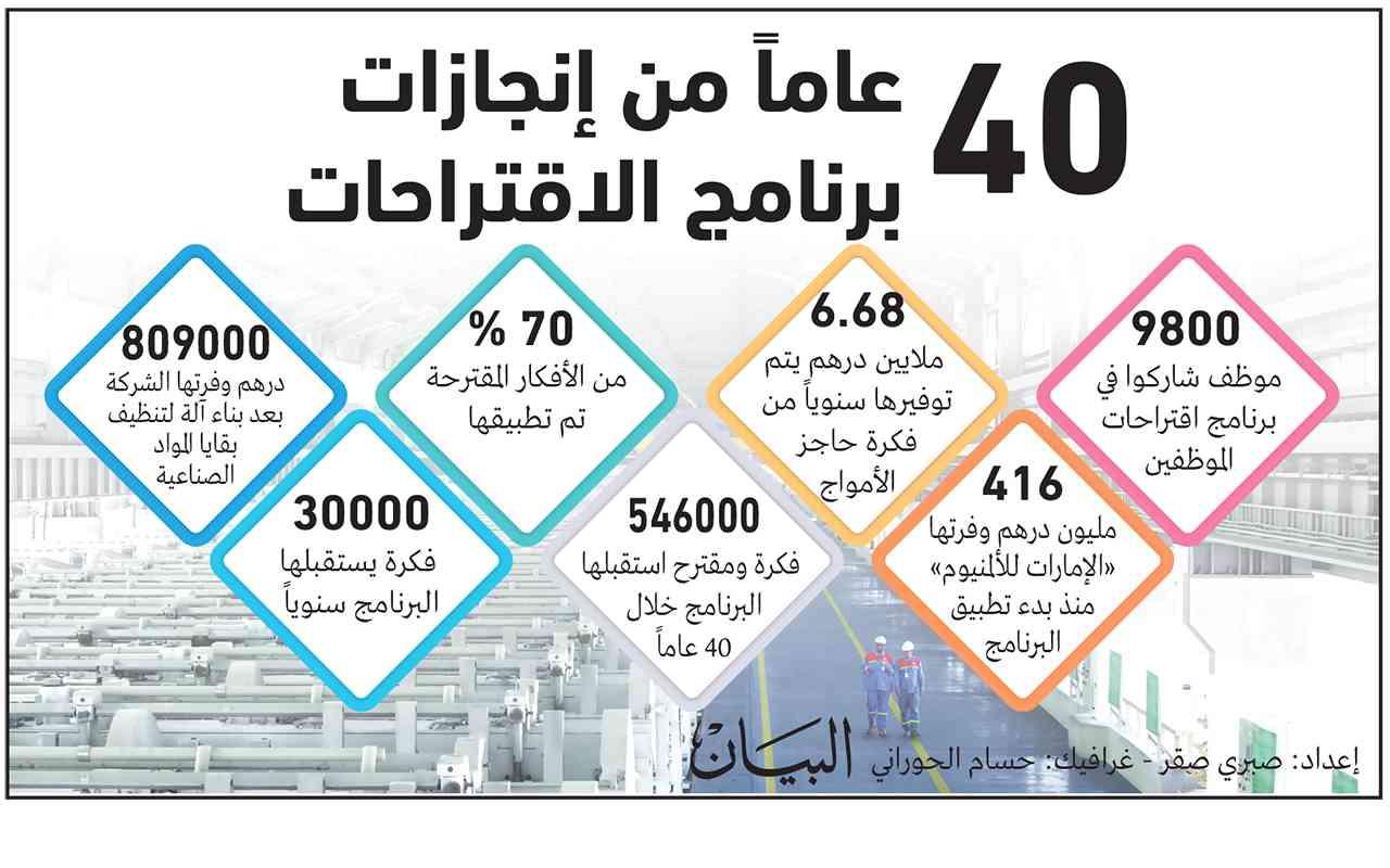 416 مليون درهم وفرتها أفكار موظفي «الإمارات للألمنيوم»