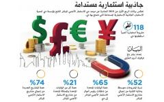 دبي تستقطب 20 ملياراً استثمارات أجنبية مباشرة في الربع الأول