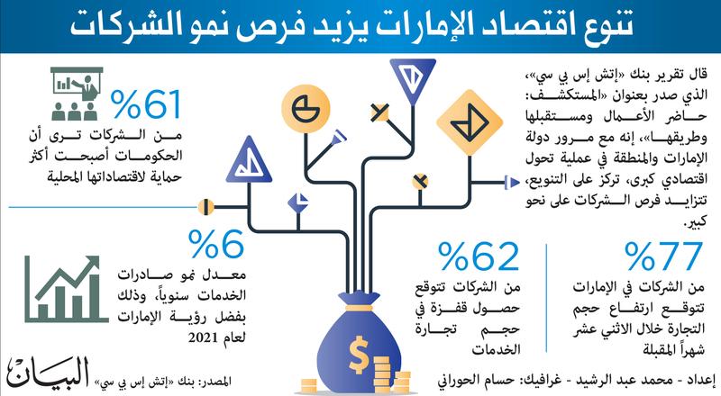 شركات الإمارات تشهد نمواً في التجارة العام الجاري