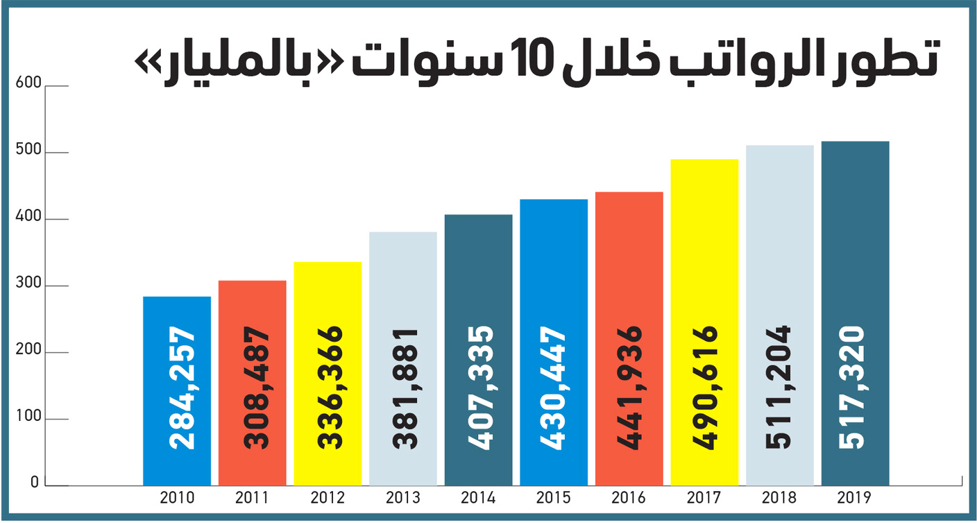 233 billion increase in the salaries of workers in the country within 10 years
