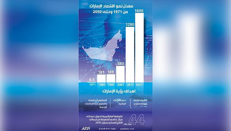 The UAE is among the 10 largest quality economies in the world