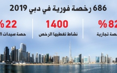 Direct License in Dubai