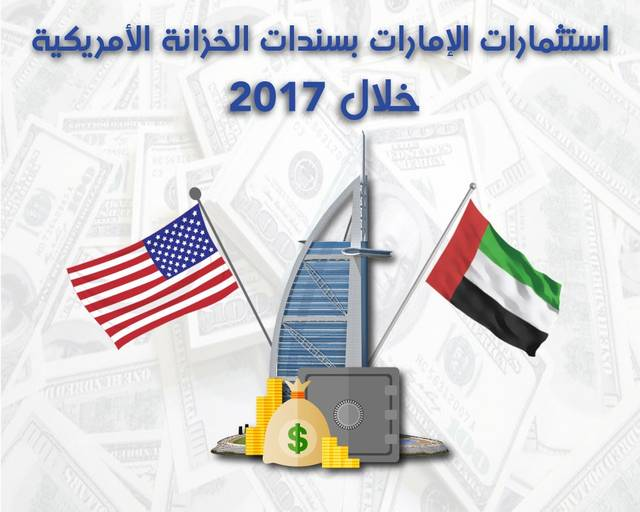 UAE investments in US Treasuries in 2017