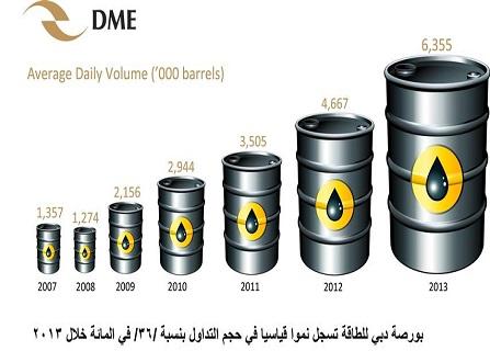 بورصة دبي للطاقة تحقق نمواً 36% خلال العام الماضي