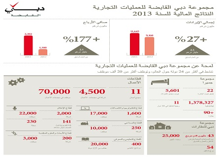 أرباح دبي القابضة 3.3 مليار درهم العام الماضي