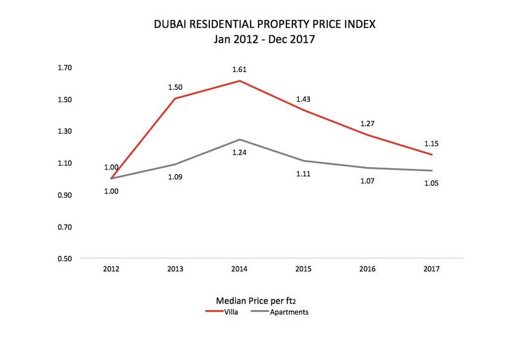 تقرير: الآن الوقت المناسب للاستثمار في عقارات دبي